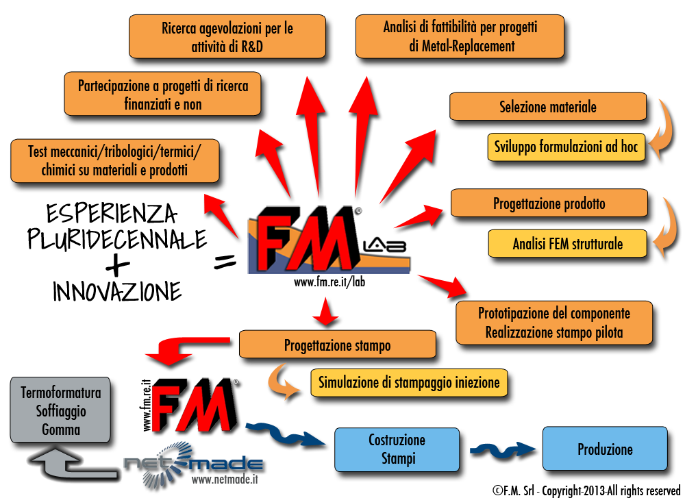 Servizi FMLab